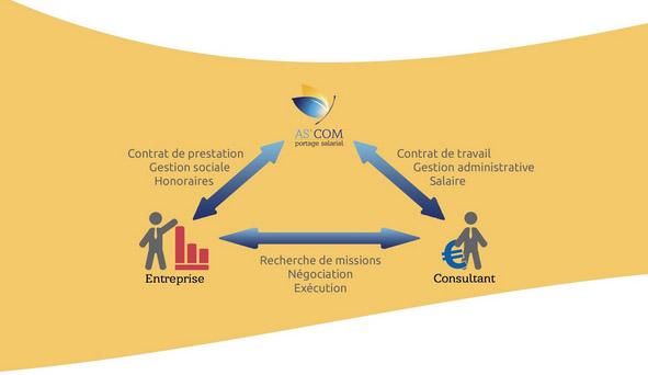 portage salarial, contrat de prestation, entreprise, gestion sociale, honoraires, recherche de missions, négociation, exécution, contrat de travail, gestion administrative, salaire, consultant